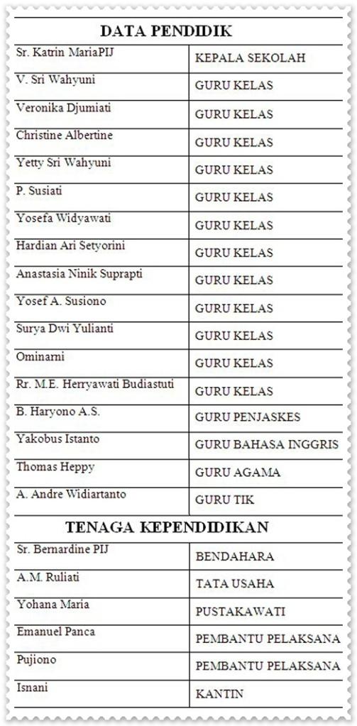 Daftar Guru dan Karyawan2